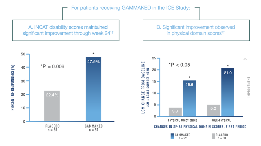ICE Study Results | GAMMAKED